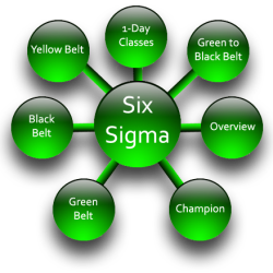 Basic Six Sigma Definition