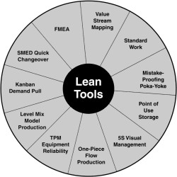 Lean Manufacturing Case Studies